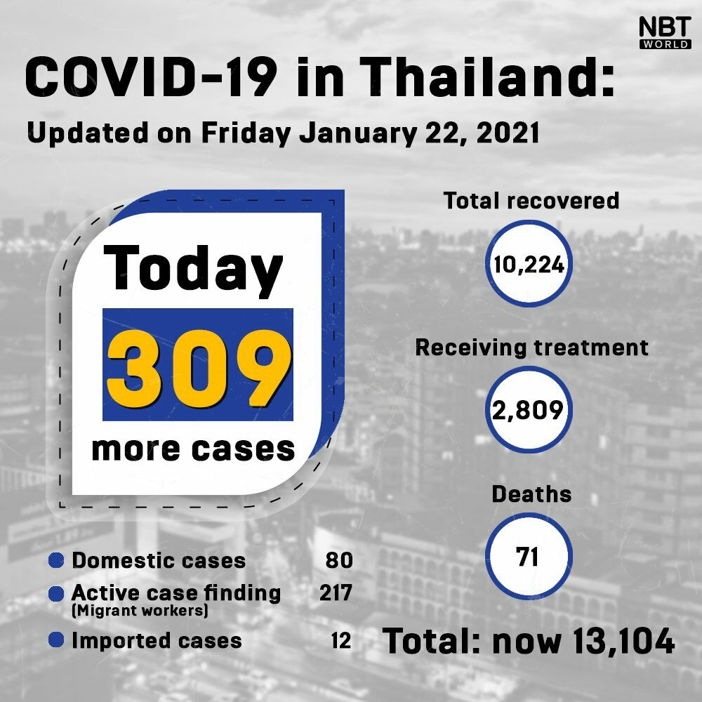 CCSA Update: 309 new Covid-19 infections in Thailand   News by The Thaiger