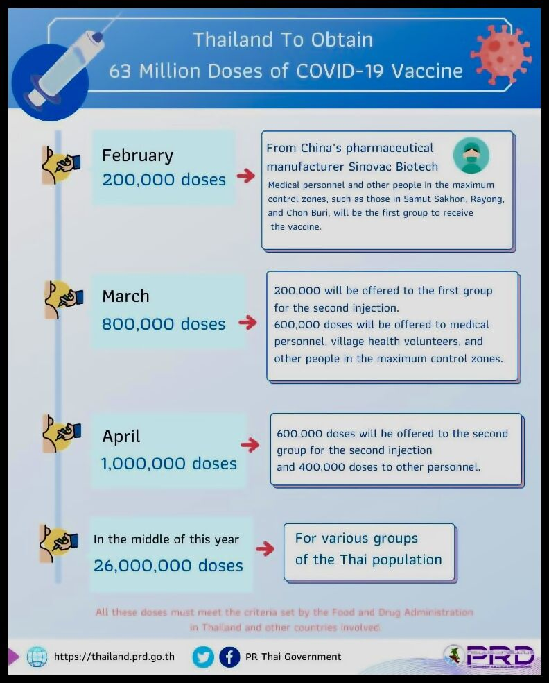 Thailand orders 63 million doses of Covid-19 vaccines | News by Thaiger