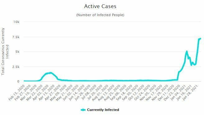 CCSA Update: 586 new Covid-19 cases, 95% in Samut Sakhon, Bangkok reports slight uptick | News by The Thaiger