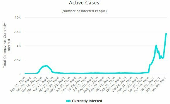 CCSA Update: 795 new Covid-19 cases   News by Thaiger