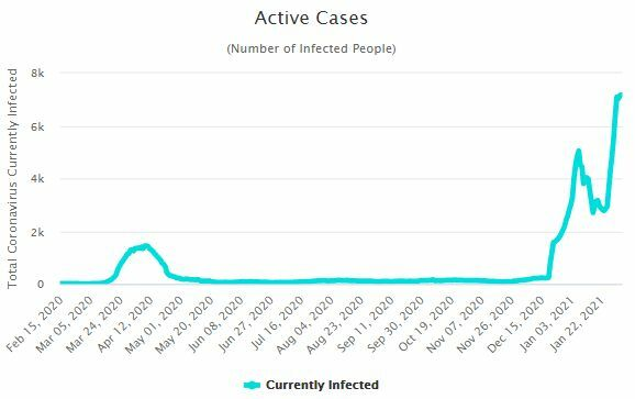 CCSA Update: 809 new Covid-19 cases | News by The Thaiger