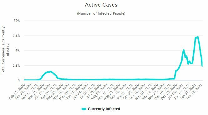 CCSA Update: 143 new Covid-19 cases and 2 deaths | News by Thaiger