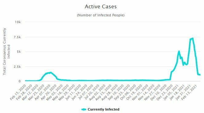 CCSA Update: 89 new Covid-19 cases   News by Thaiger