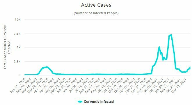 CCSA Update: 69 new Covid-19 cases, most in Bangkok | News by Thaiger