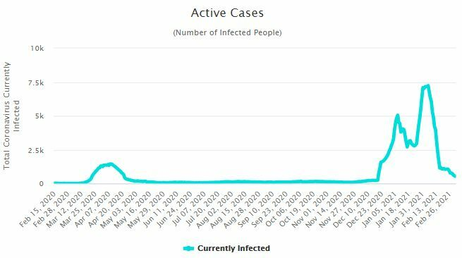 CCSA Update: 1 death, record low daily case count since start of the recent Covid-19 wave | News by The Thaiger