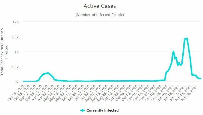 CCSA Update: 71 new Covid-19 cases | News by The Thaiger