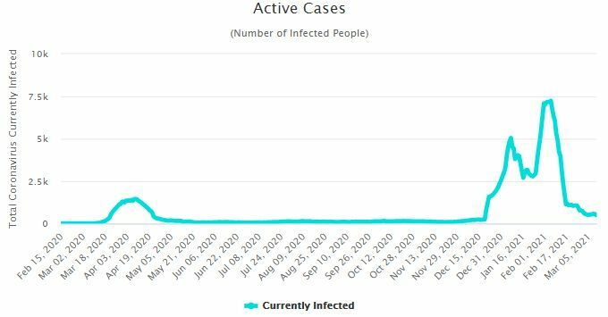 CCSA Update: 58 new Covid-19 cases | News by Thaiger
