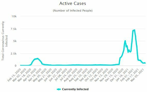 CCSA Update: 81 new Covid-19 cases | News by Thaiger