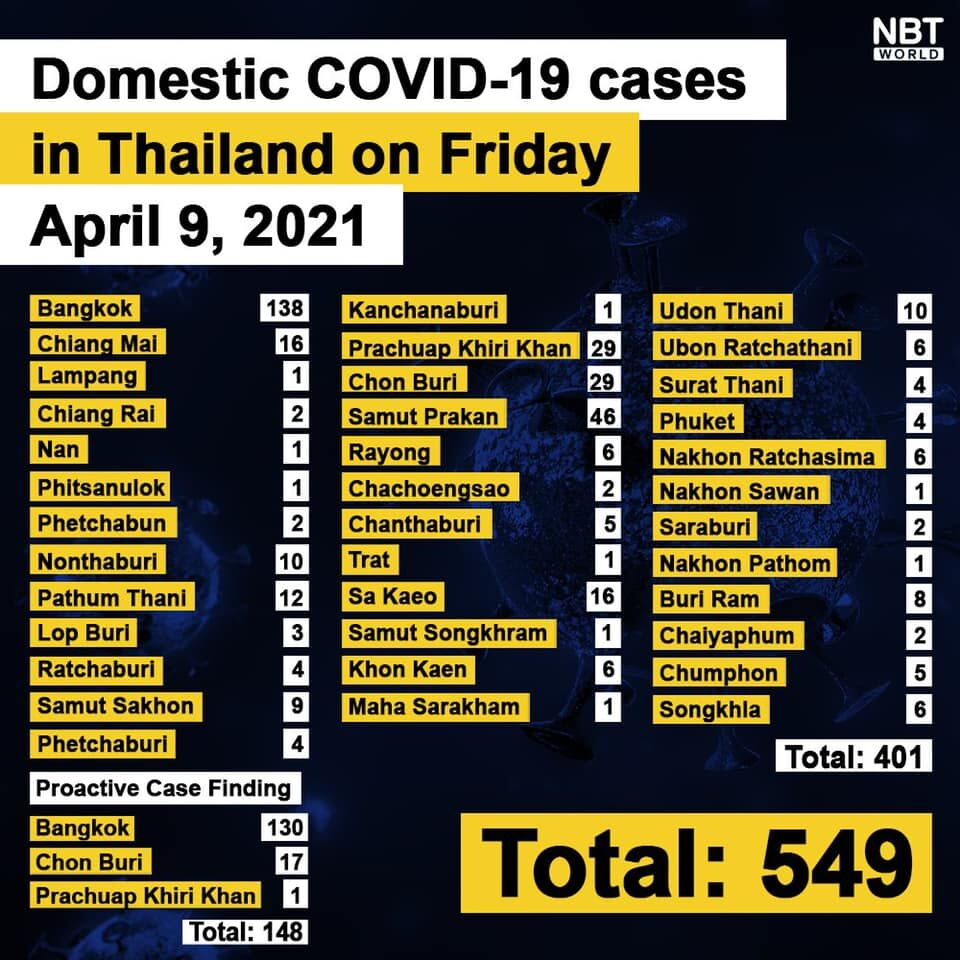 CCSA Update: 559 new Covid-19 cases, 1 death. FULL CHART. | News by Thaiger