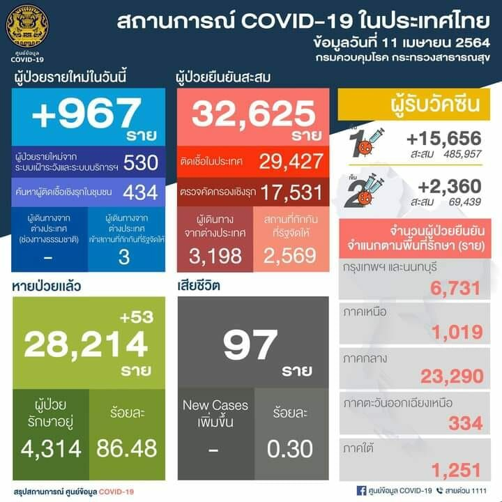 Thailand Covid UPDATE: 967 new infections announced Sunday | News by Thaiger