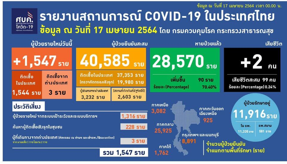Covid UPDATE: 1,547 new infections, restrictions start after midnight tonight | News by Thaiger