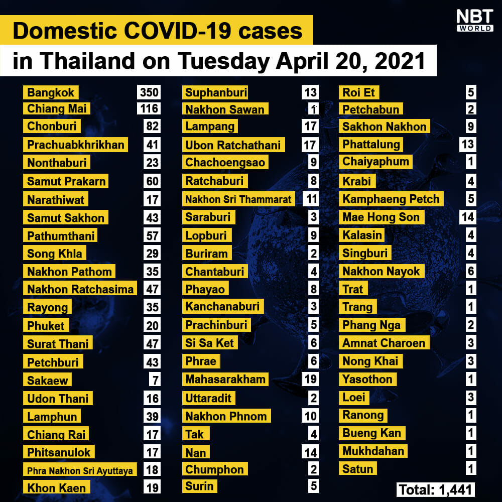 Covid UPDATE: 1,443 new infections, provincial totals | News by Thaiger