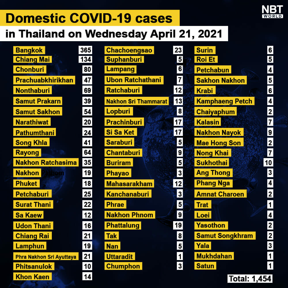 CCSA Update: 1,458 new Covid-19 cases, provincial totals | News by Thaiger