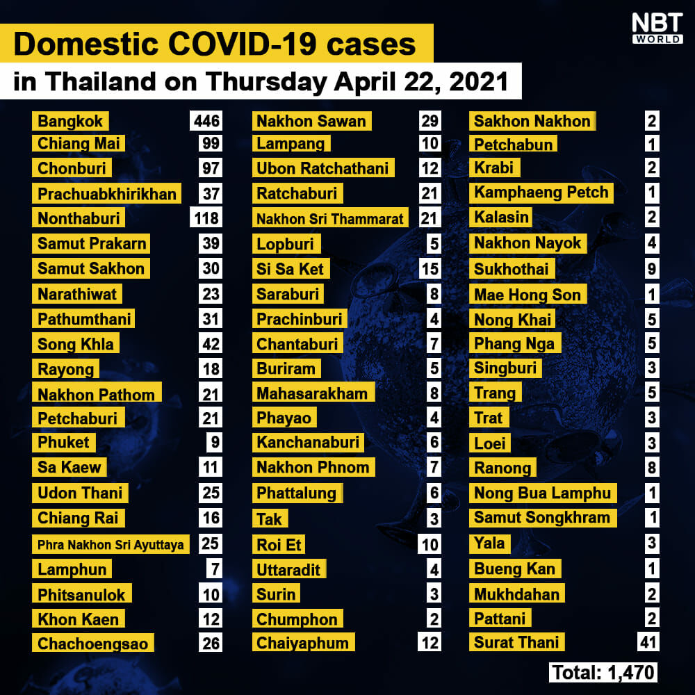 Covid UPDATE: 1,470 new Covid-19 infections, 7 deaths, provincial totals | News by Thaiger