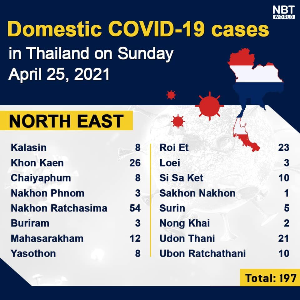 Covid UPDATE: Sunday 2,438 new infections announced, provincial totals | News by Thaiger