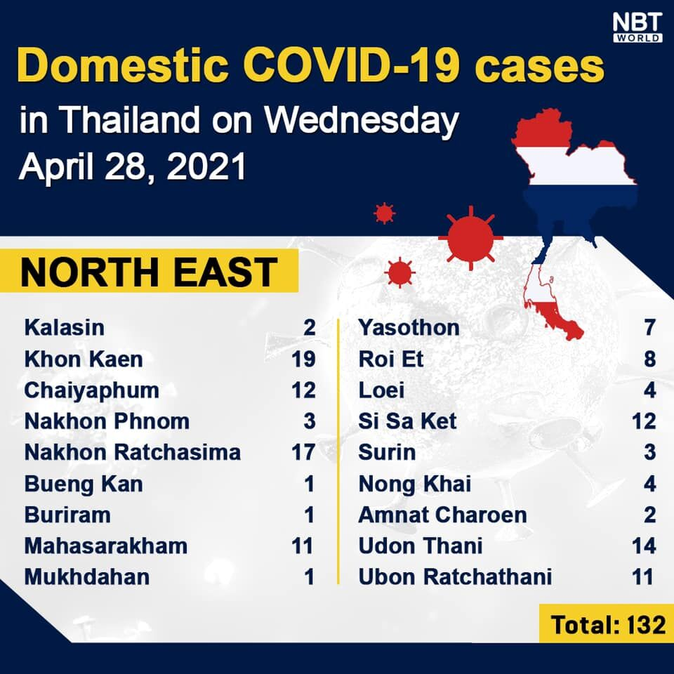 Covid UPDATE: 2,012 new infections, provincial updates | News by Thaiger