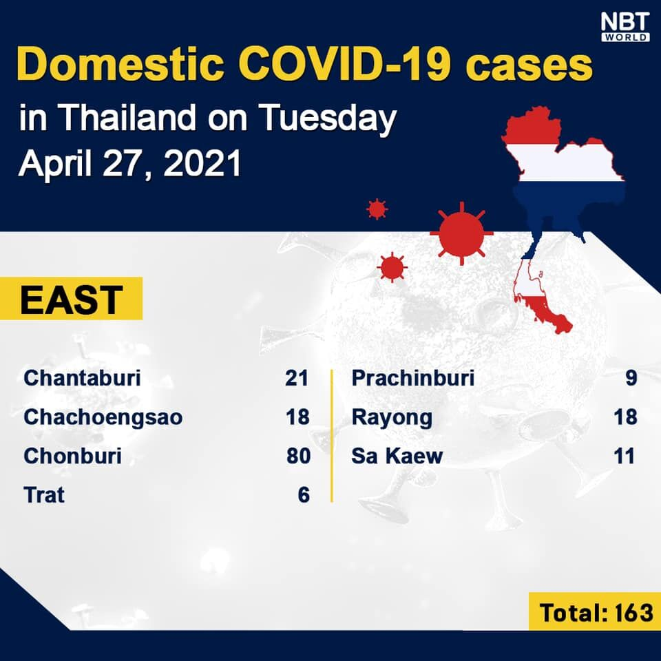 Covid UPDATE: 2,179 new cases, 15 deaths, Provincial totals | News by Thaiger