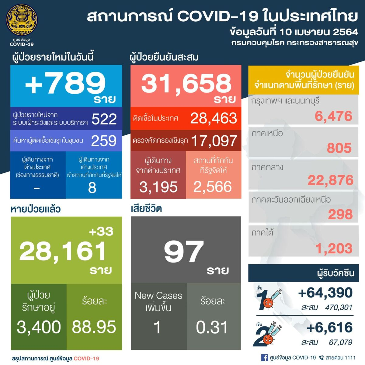 Big Covid-19 numbers today: 789 new infections, 1 death | News by Thaiger