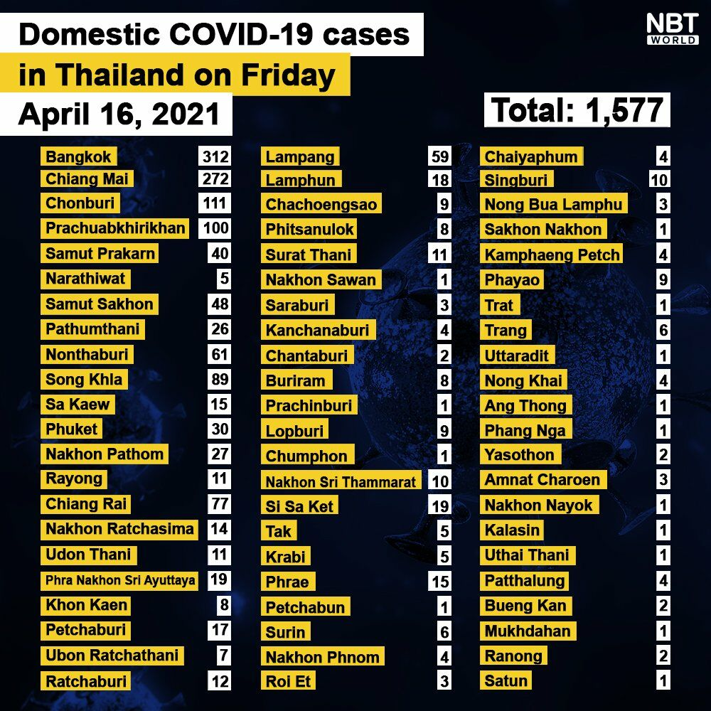 Friday's Covid-19 cases, province by province | News by Thaiger