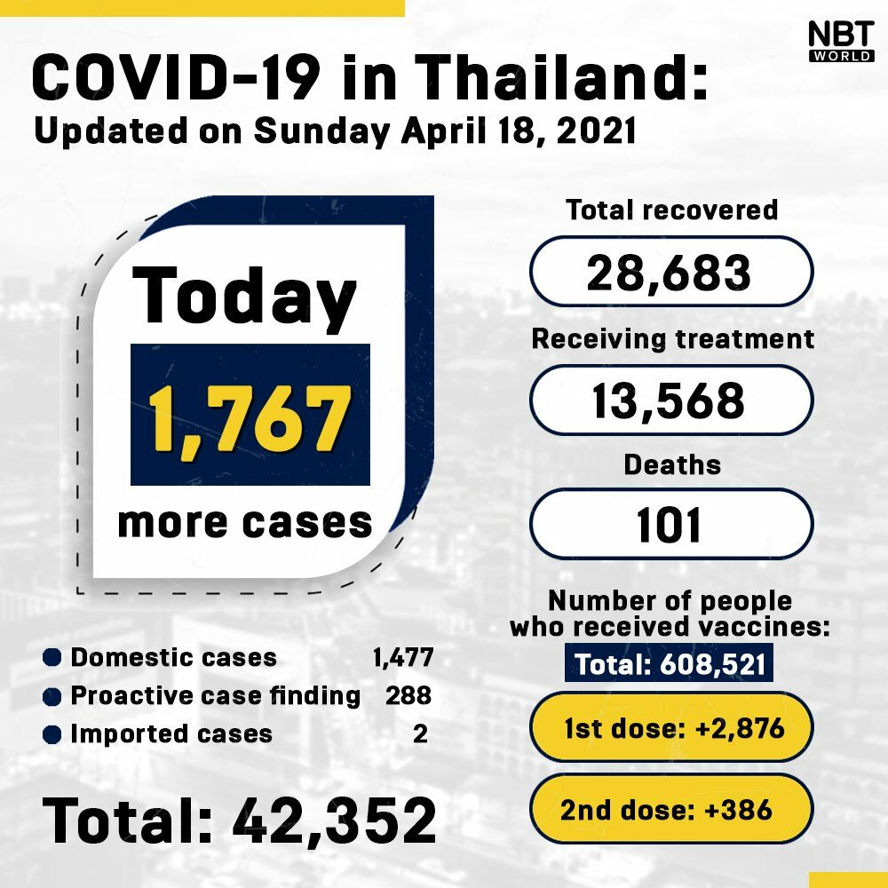 Covid UPDATE: 1,767 new infections for Sunday. Provincial totals. | News by Thaiger