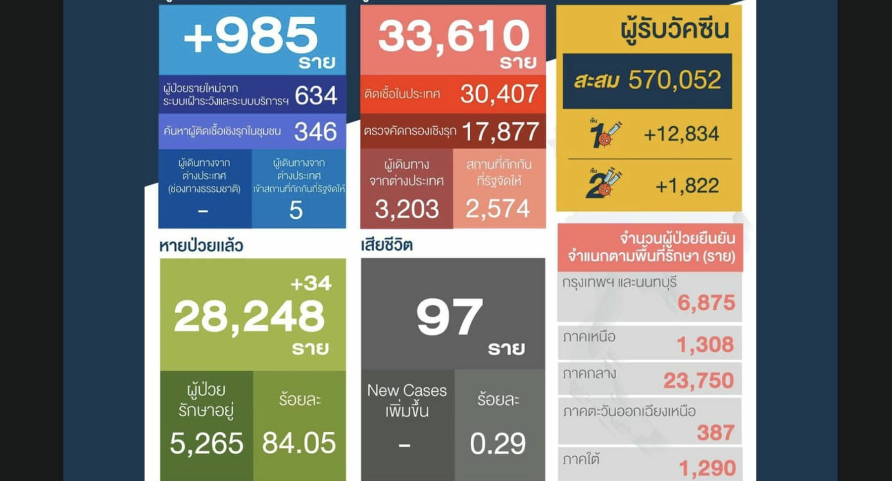 Covid UPDATE: 985 new infections in Thailand, a small rise since yesterday | News by Thaiger