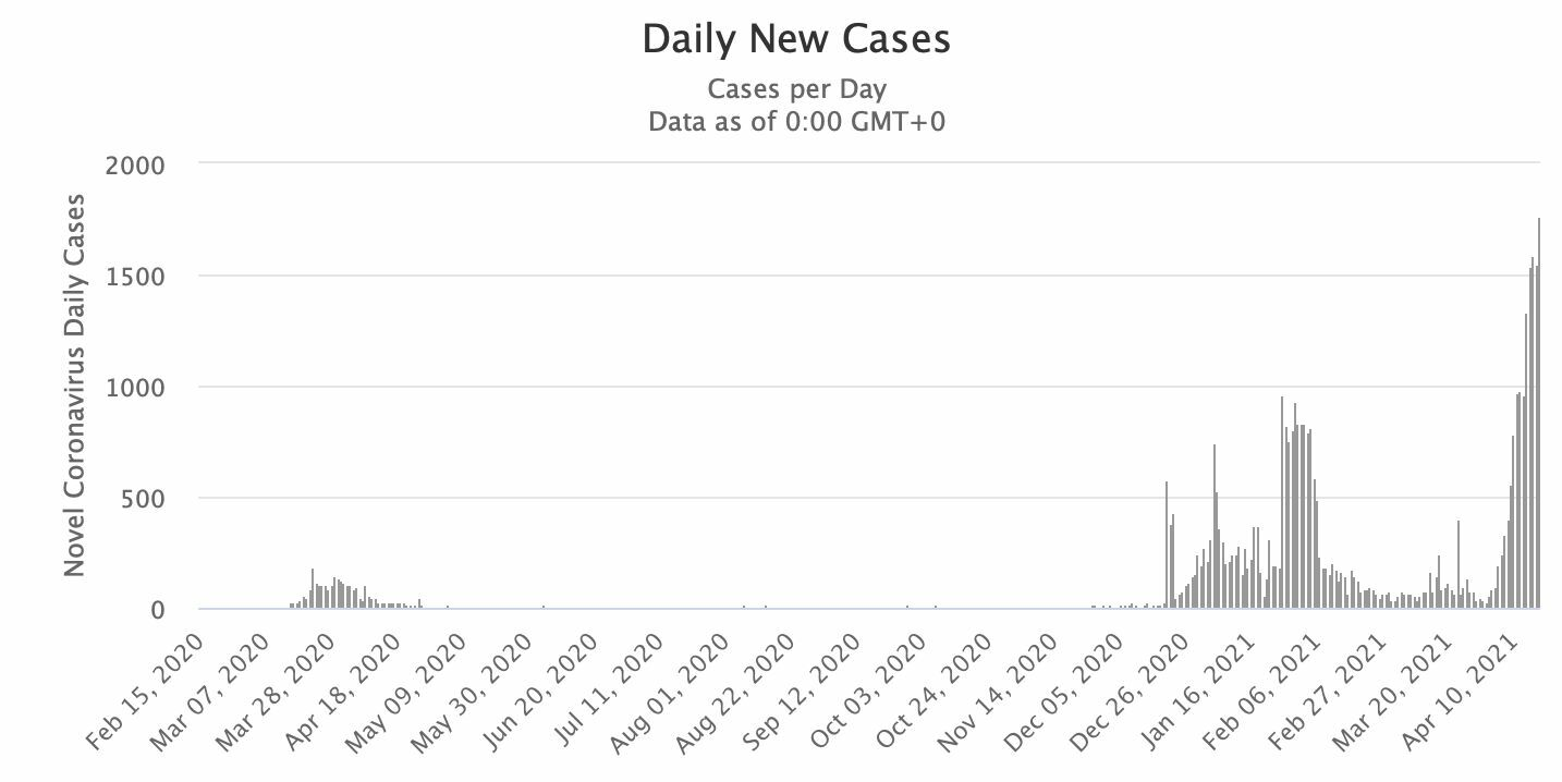 Covid UPDATE: 1,390 new infections, 3 new deaths   News by Thaiger