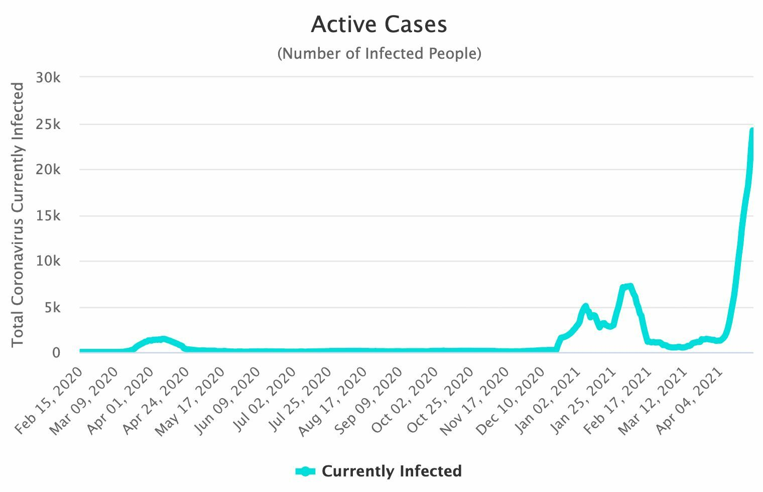 Covid UPDATE: 2,048 new Covid-19 infections and 8 deaths | News by Thaiger