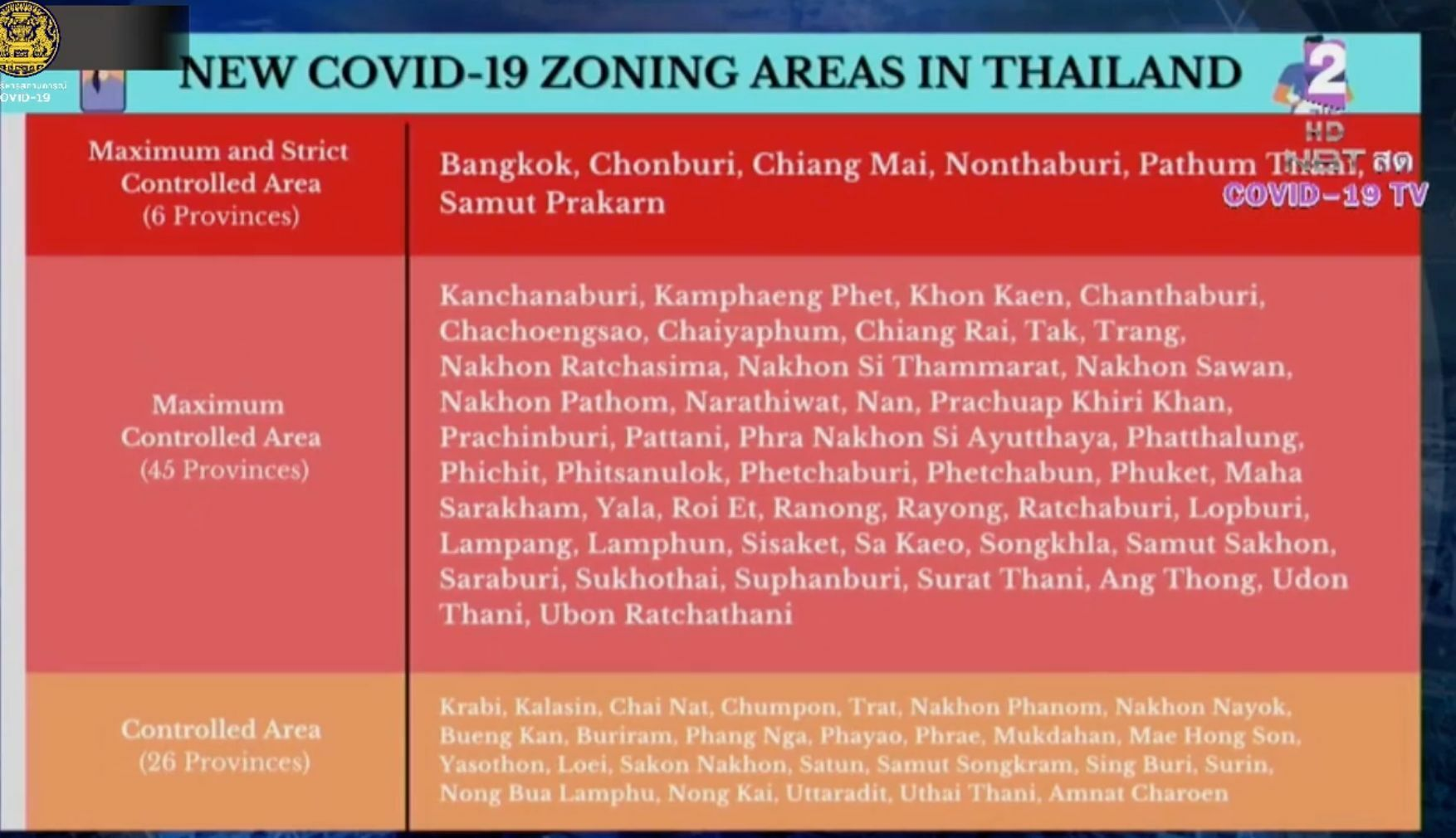 """Restrictions tighten nationwide, Bangkok and 5 other provinces now """"dark red"""" zones 