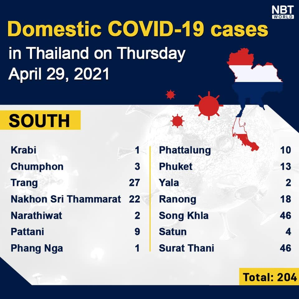 Covid UPDATE: 1,871 new infections and 10 deaths; provincial totals   News by Thaiger