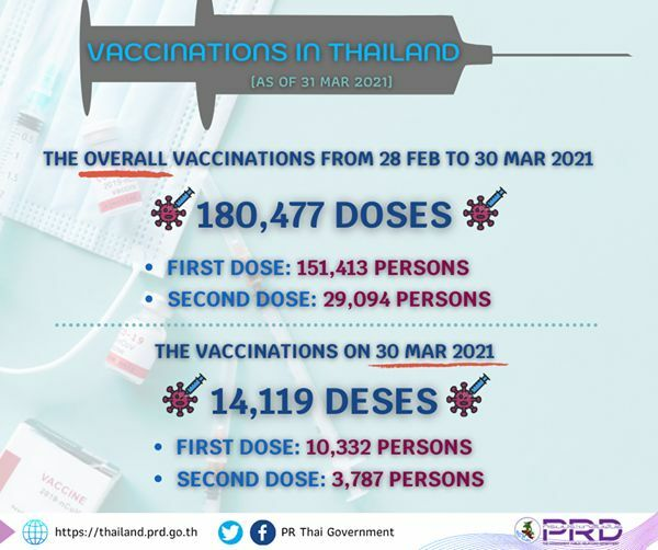 CCSA Update: 26 new Covid-19 cases | News by Thaiger