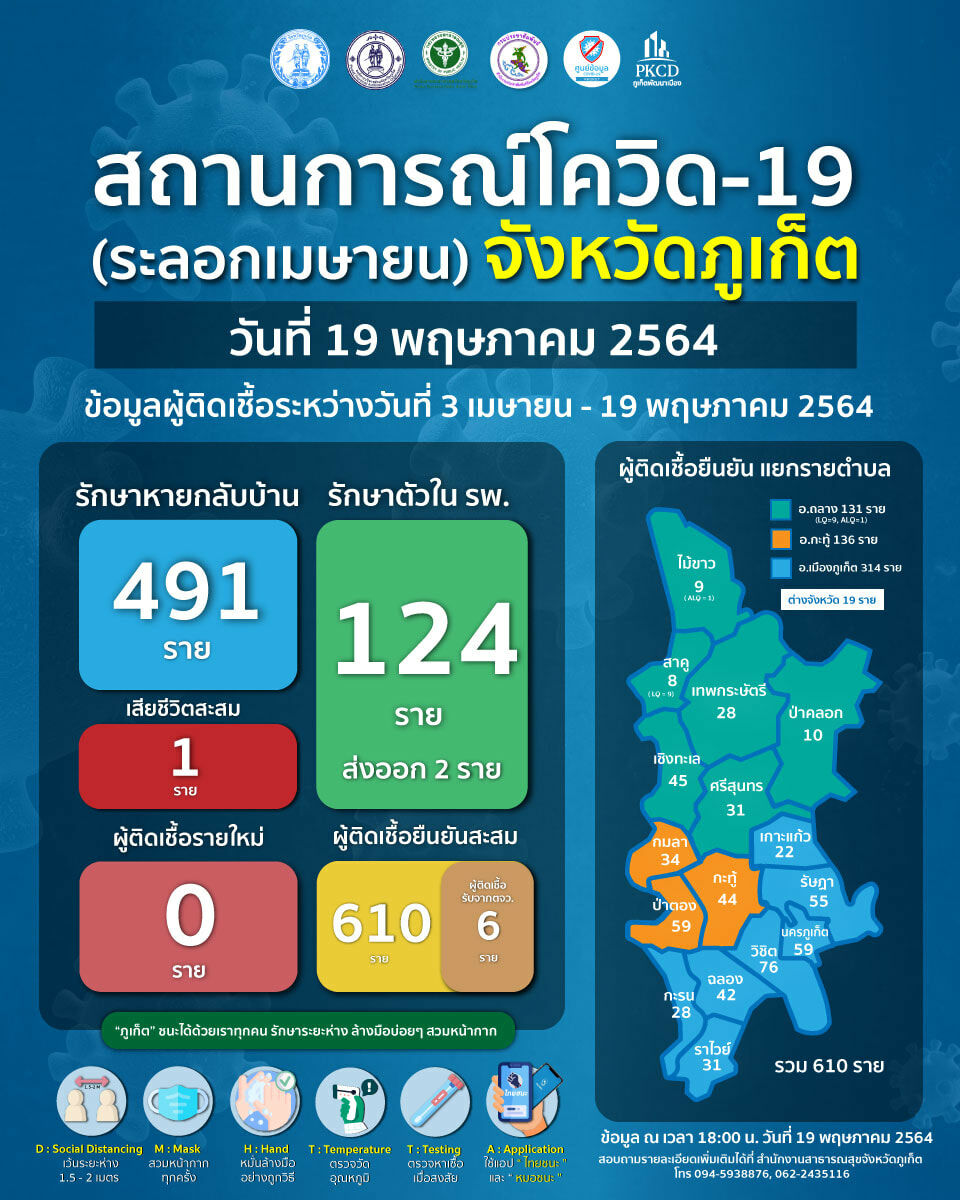 Phuket marks first day of no new infections since the latest wave of Covid-19   News by Thaiger