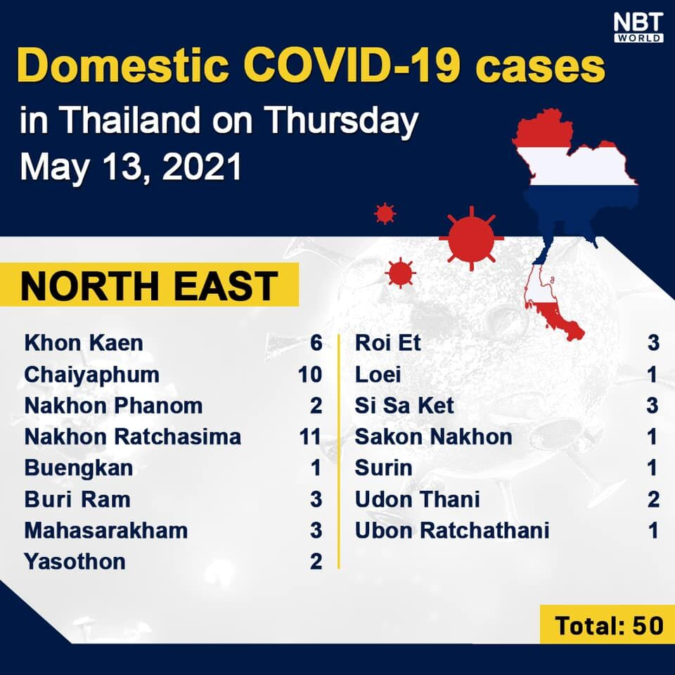 Covid UPDATE: 4,887 new cases and 32 deaths, provincial totals | News by Thaiger