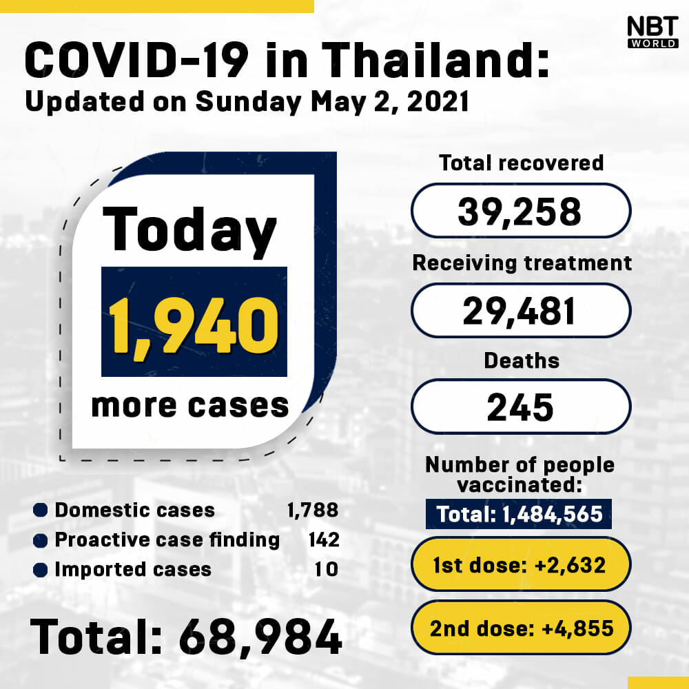 Covid UPDATE: 1,940 new Covid infections, 21 new deaths | News by Thaiger