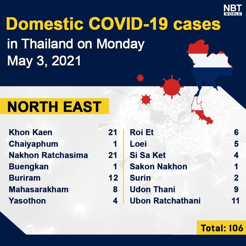Covid UPDATE: 31 people die, 2,041 new infections, provincial totals | News by Thaiger