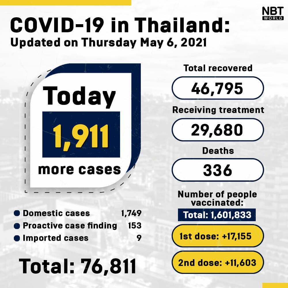 Thursday Covid UPDATE: 18 deaths and 1,911 new infections | News by Thaiger