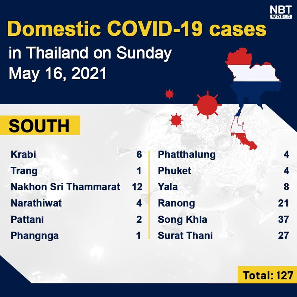 Covid UPDATE: 2,302 new infections and 24 deaths, provincial totals | News by Thaiger