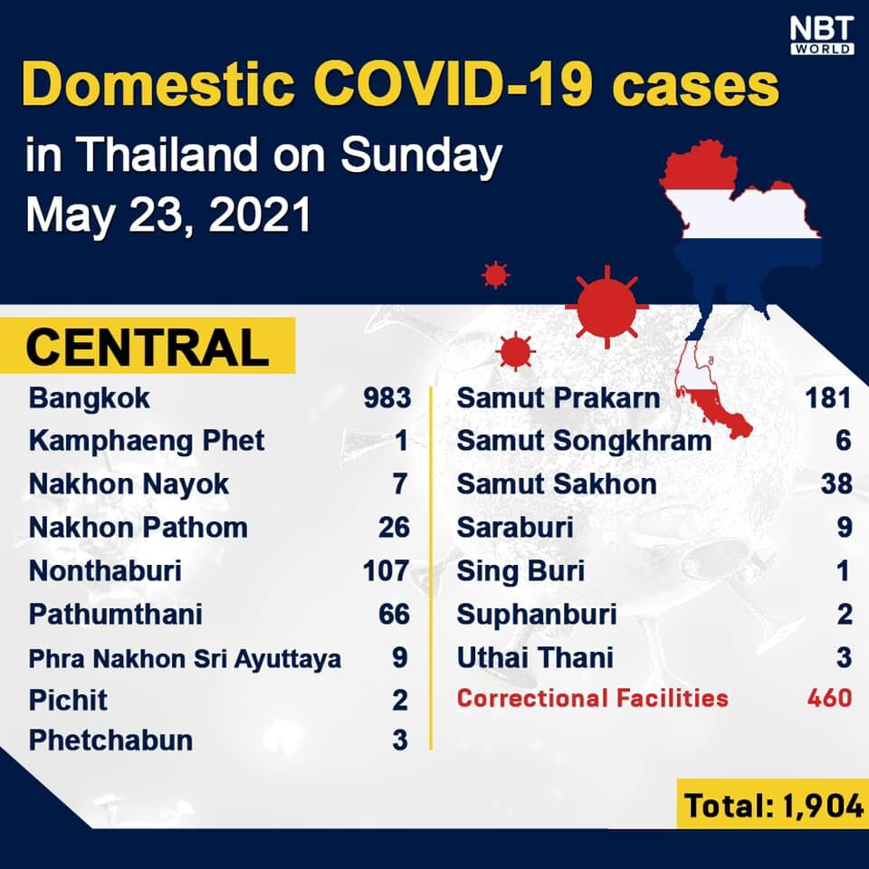 Sunday UPDATE: 3,382 new infections and 17 deaths, provincial totals | News by Thaiger
