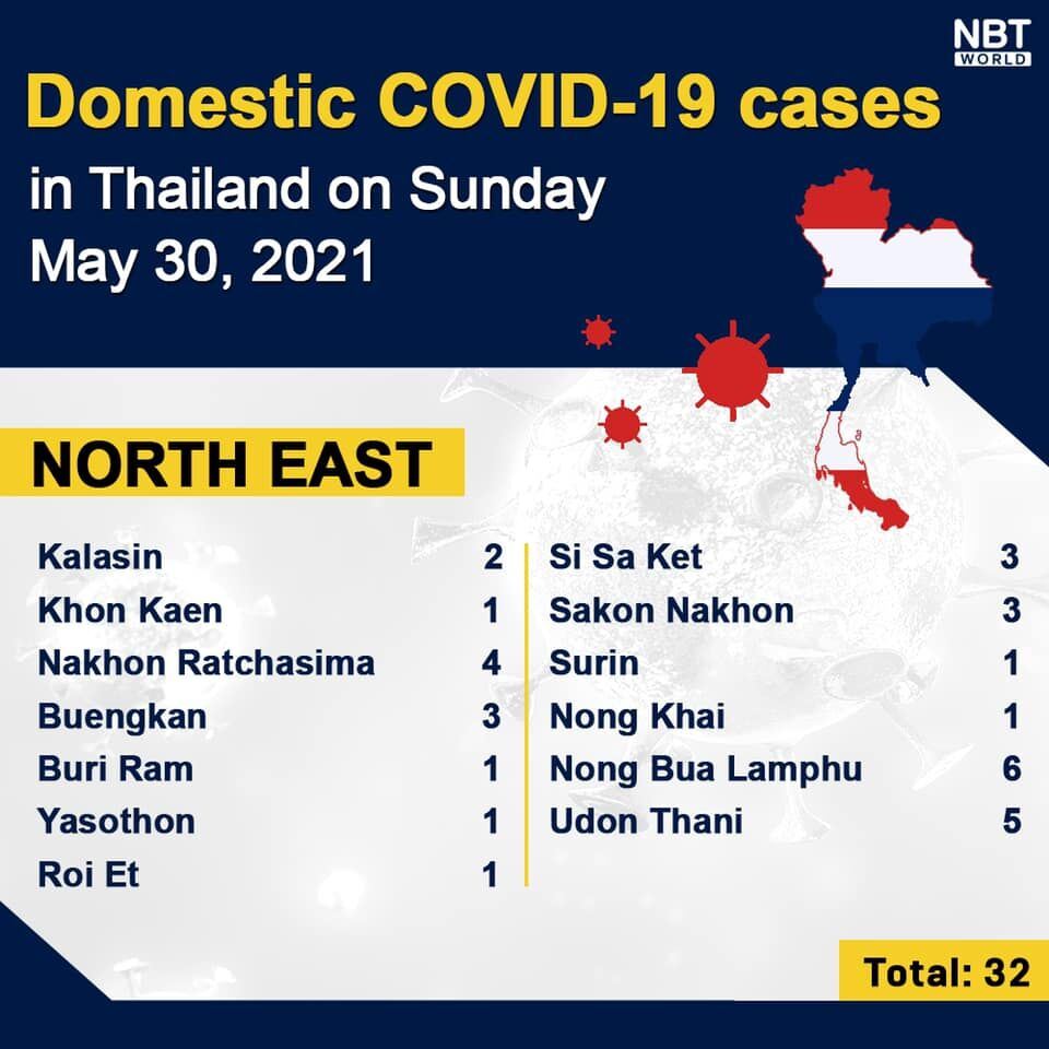 Covid UPDATE Sunday: 4,528 Covid infections and 24 death, provincial totals | News by Thaiger
