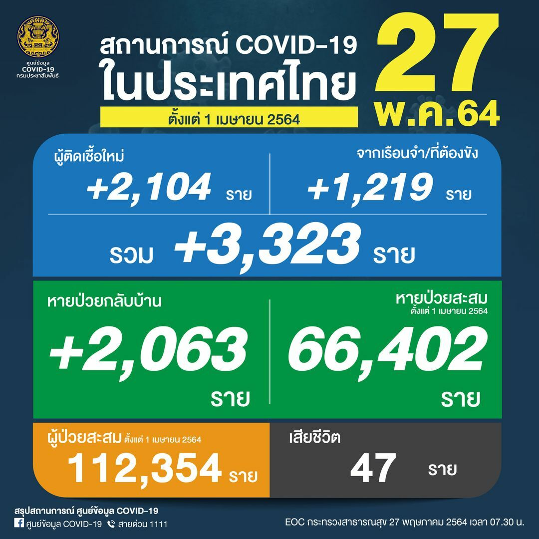 Thursday Covid Update: 3,323 cases and 47 deaths   News by Thaiger