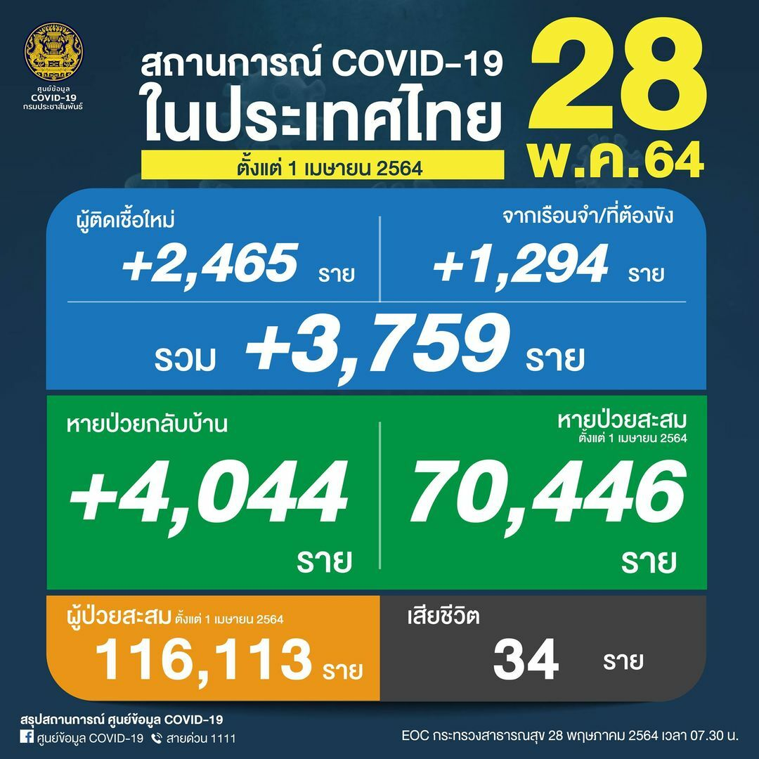 Friday Covid Update: 3,759 new cases and 34 deaths, provincial totals   News by Thaiger