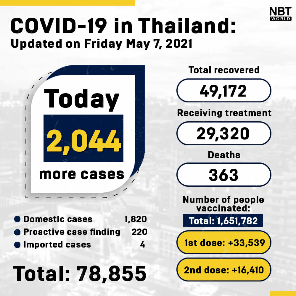 Covid UPDATE: 2,044 new cases and 27 deaths, provincial totals | News by Thaiger