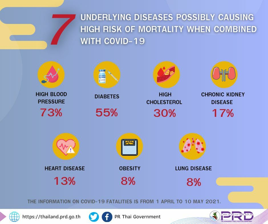 Covid-19 patients with high blood pressure at high risk of death -CCSA | News by Thaiger