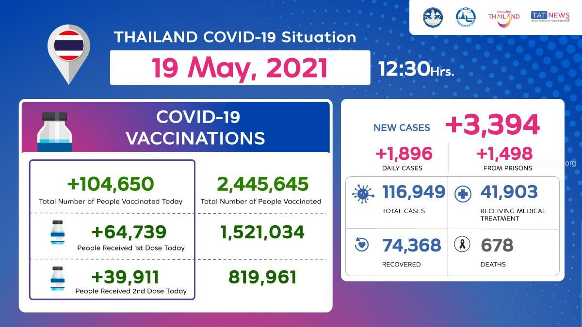 70% of people to have first dose of Covid-19 vaccine by September - Health Minister   News by Thaiger