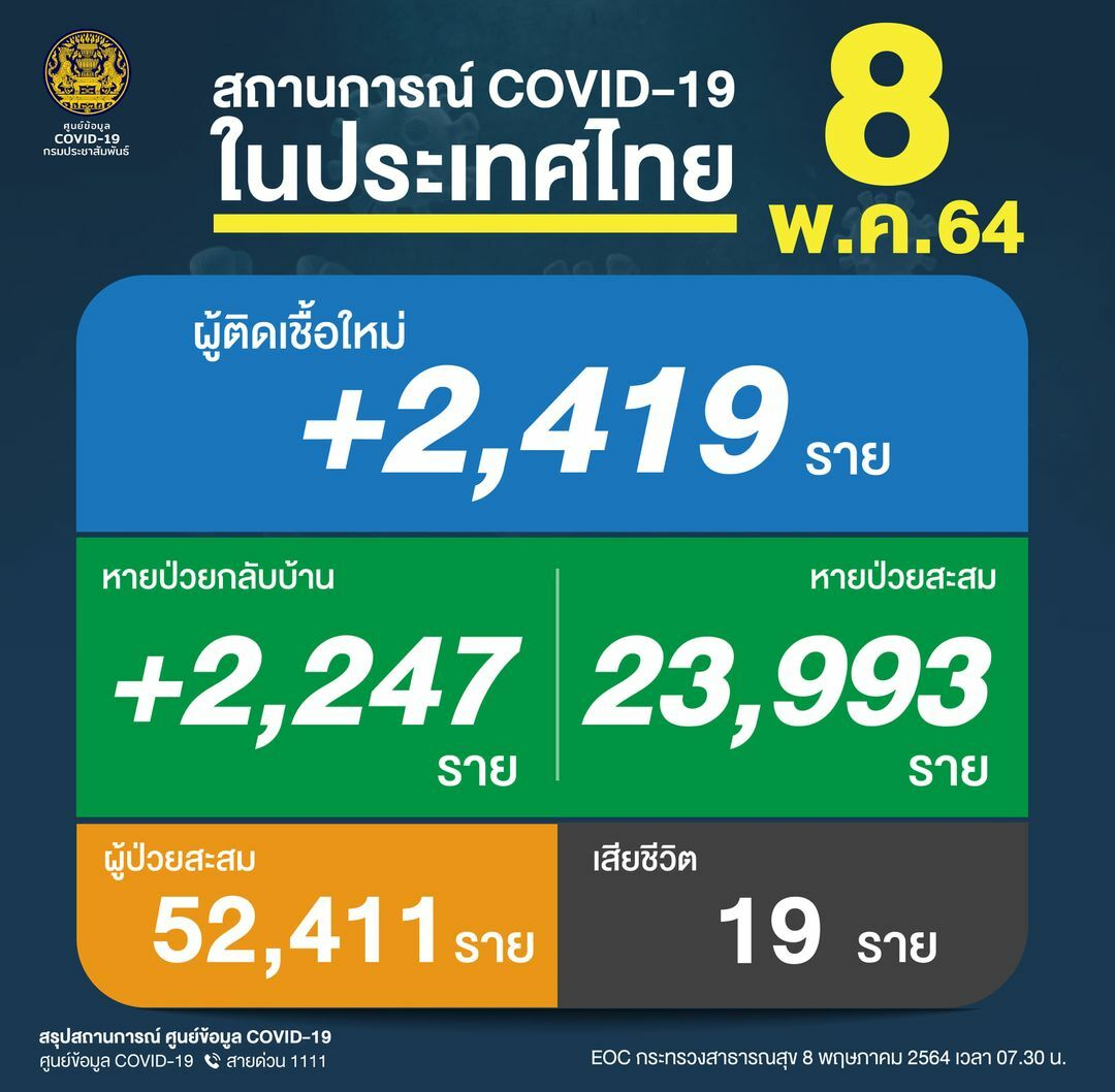 Saturday Covid UPDATE: 2,419 new infections, 19 deaths | News by Thaiger