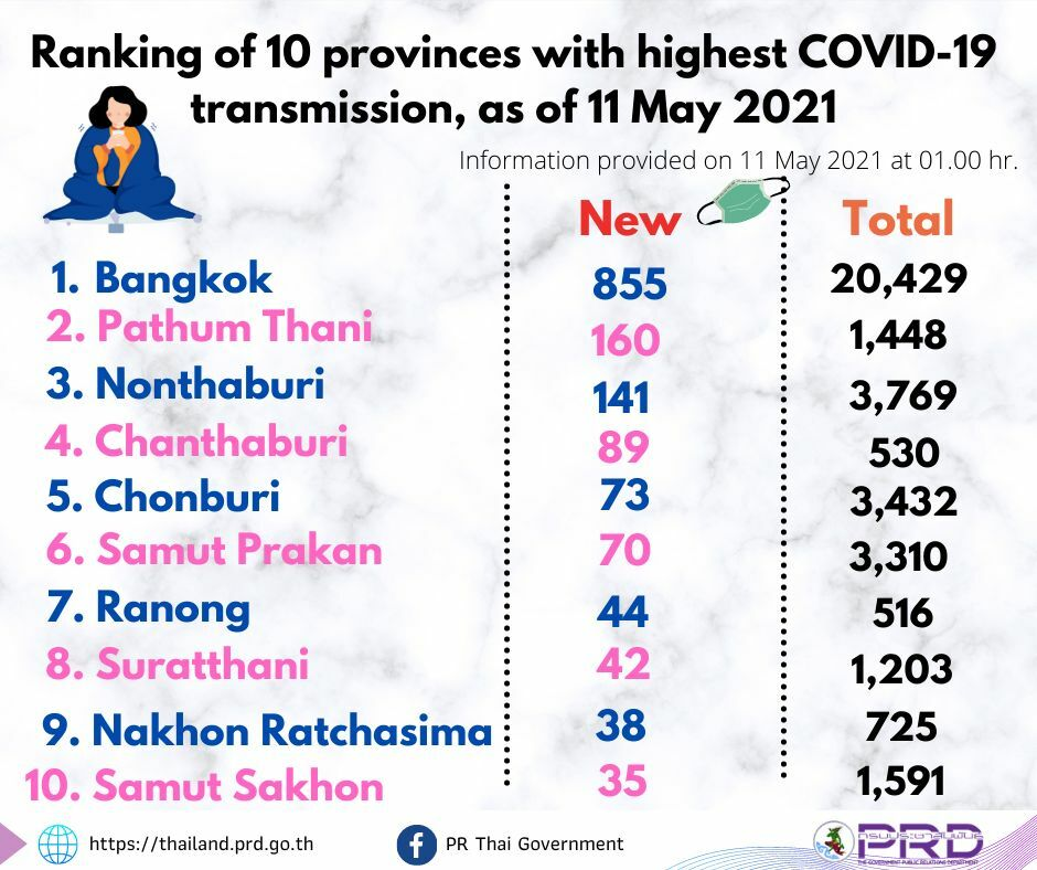 Covid UPDATE: 1,919 new cases and 31 deaths, provincial totals | News by Thaiger