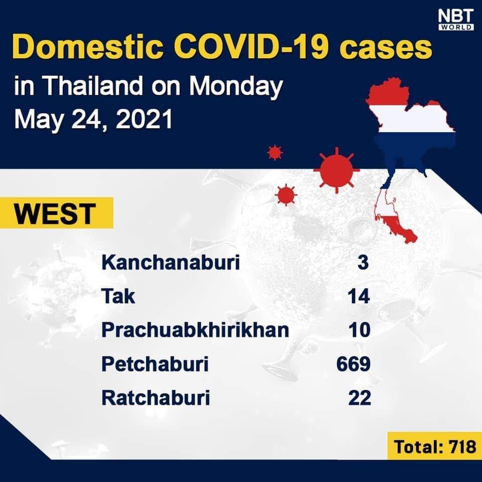 Monday Covid-19 Update: 2,713 new cases and 30 deaths, provincial totals   News by Thaiger