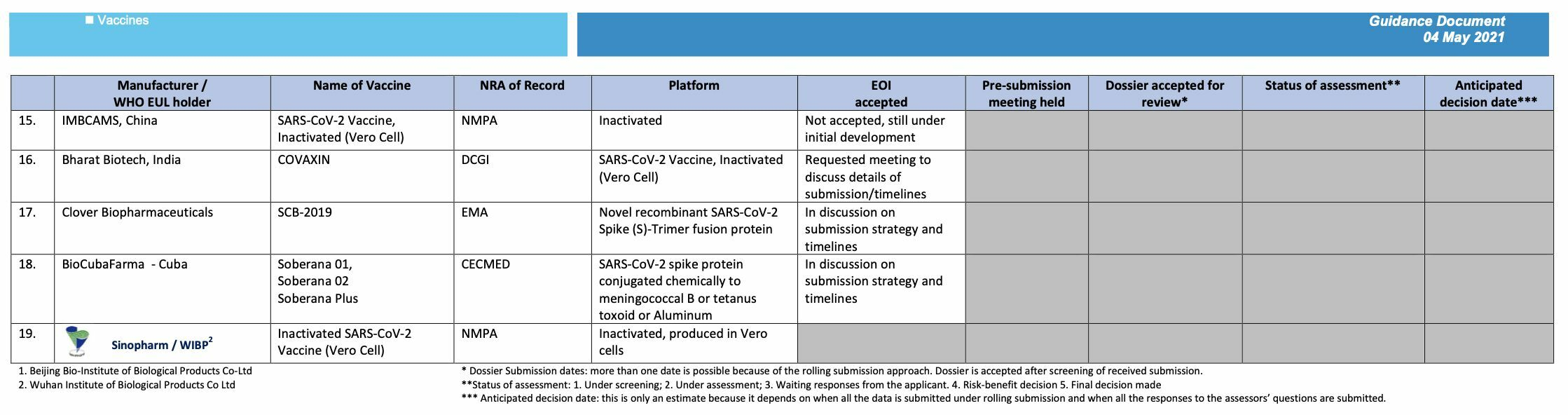 Sinovac and AstraZeneca: The 2 primary Covid-19 vaccines in Thailand | News by Thaiger