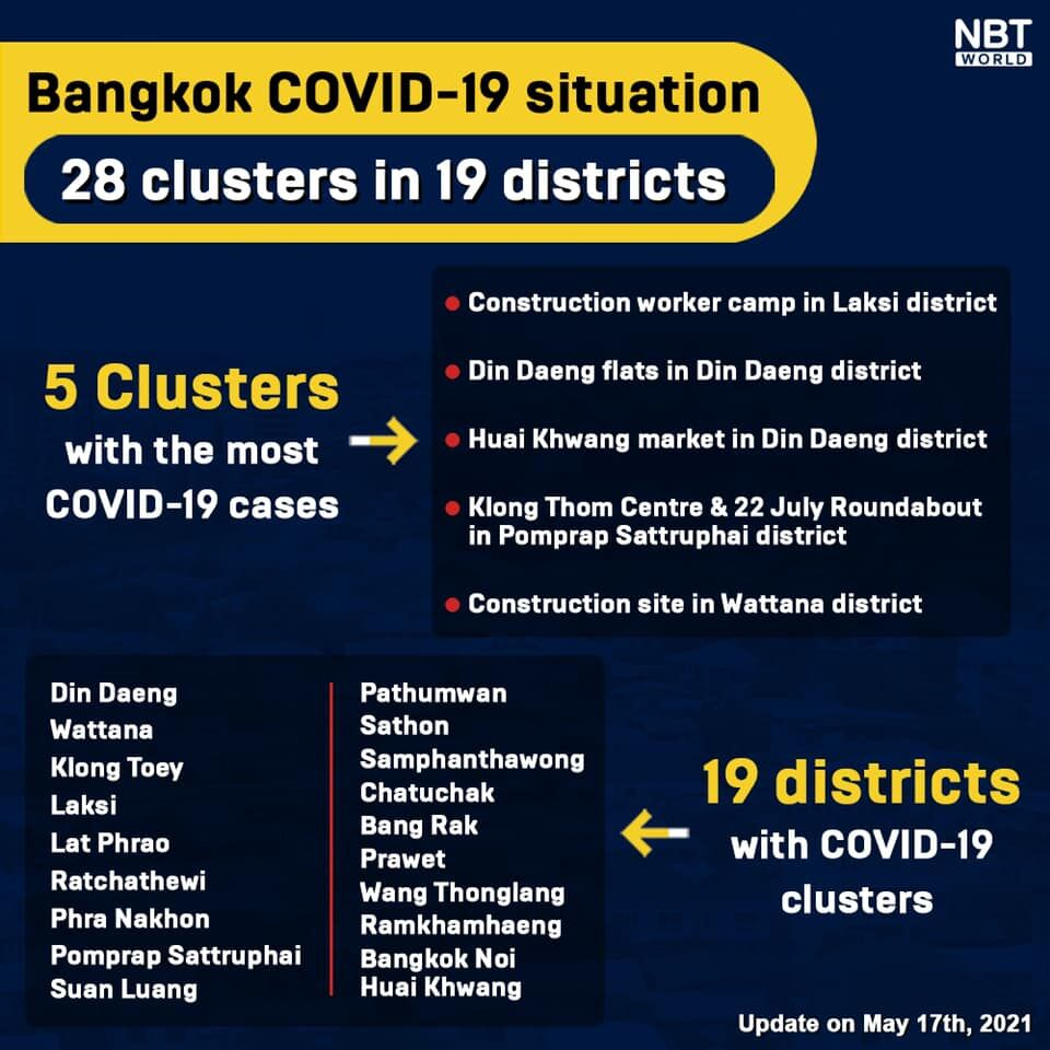Active Covid-19 clusters reported in 16 Bangkok districts | News by Thaiger