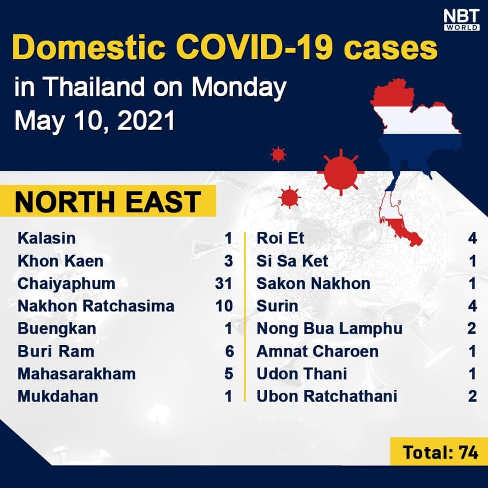 Covid UPDATE: 1,630 new cases and 22 deaths, provincial totals | News by Thaiger