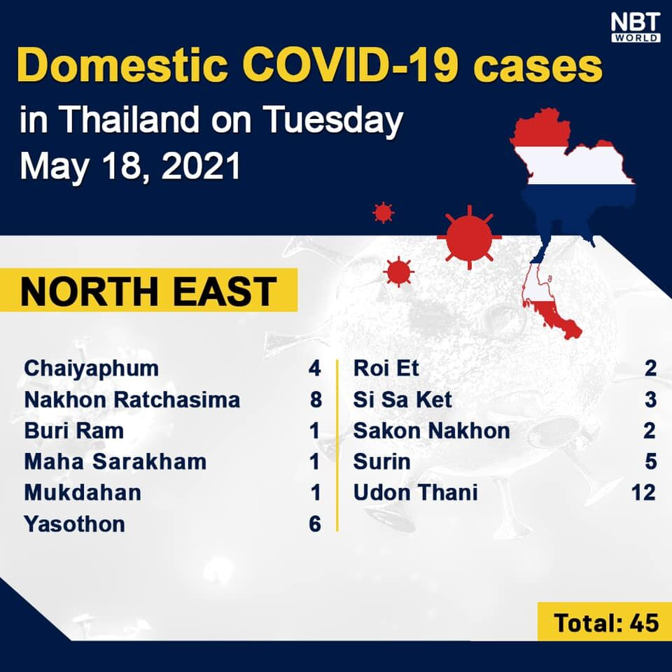 Covid UPDATE: 2,473 new infections and 35 deaths, provincial totals | News by Thaiger